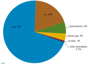 energy_consumption_by_type