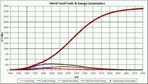 EnergyConsumption_FossilFuels