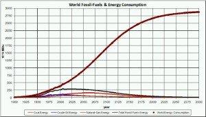 EnergyConsumption_FossilFuels