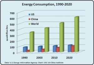 us-china-energy-lg