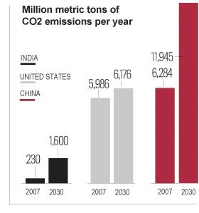 china-usa-india-carbon-dioxide-chart