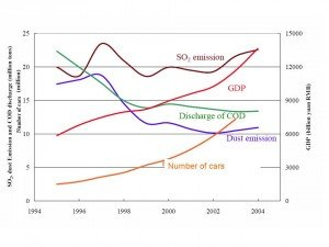 gdp--cars--so2--cod-in-china